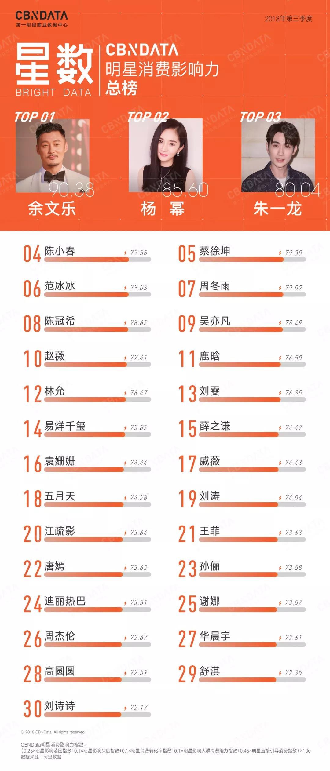 明星带货能力榜更新,蔡徐坤输给了朱一龙和陈小春?!