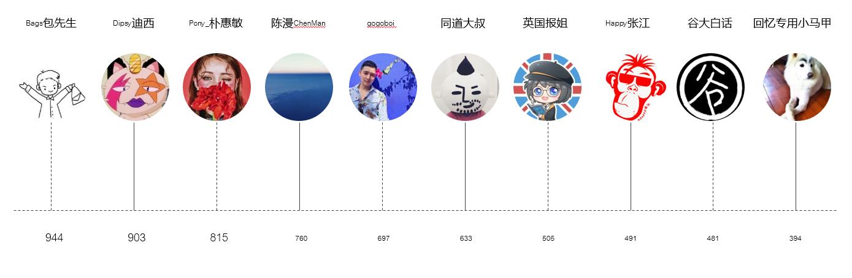 网红KOL奢指数排行总榜 TOP TEN